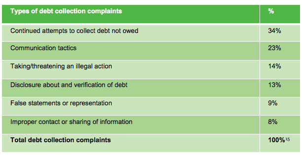 Types of Complaints