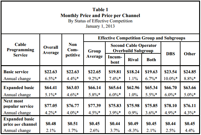 From the FCC report on pay-TV pricing.