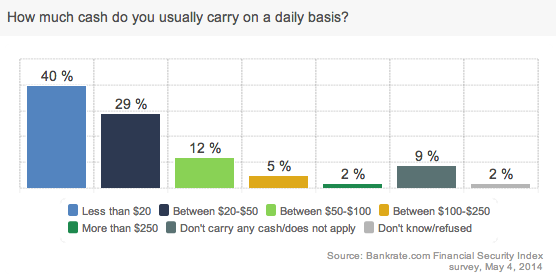 Average amount of cash consumers carry on a daily basis.
