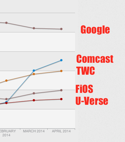 What A Difference A Payoff Makes: Comcast Customers Now Seeing Decent Netflix Speeds