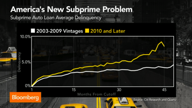 Why Are Some People Having A Harder Time Paying Off Car Loans Post-Recession?