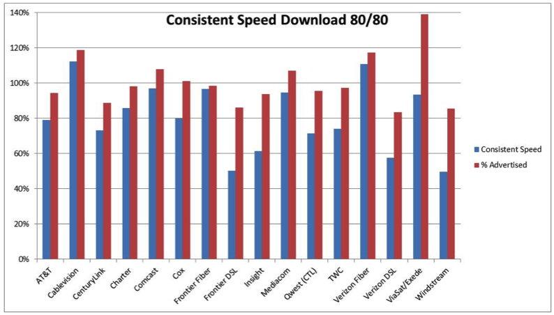 ISPs Are Mostly Delivering The Speeds They Advertise, Just Not Consistently