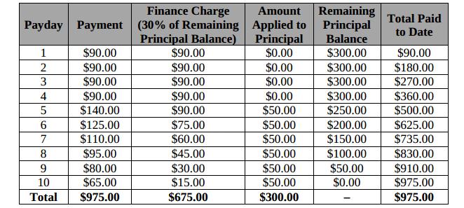 Payday loan fenton image 5