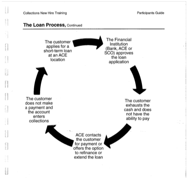 The CFPB points to this diagram from ACE's 2011 training manual as