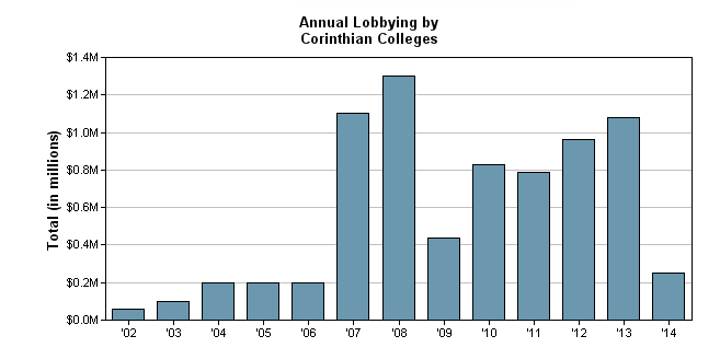 A look at what Corinthian Colleges Inc. spent on lobbying over the past several years, including more than $300,000 in the first part of 2014.