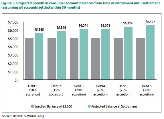 Projected growth in consumer account balances from time of enrollment until settlement.