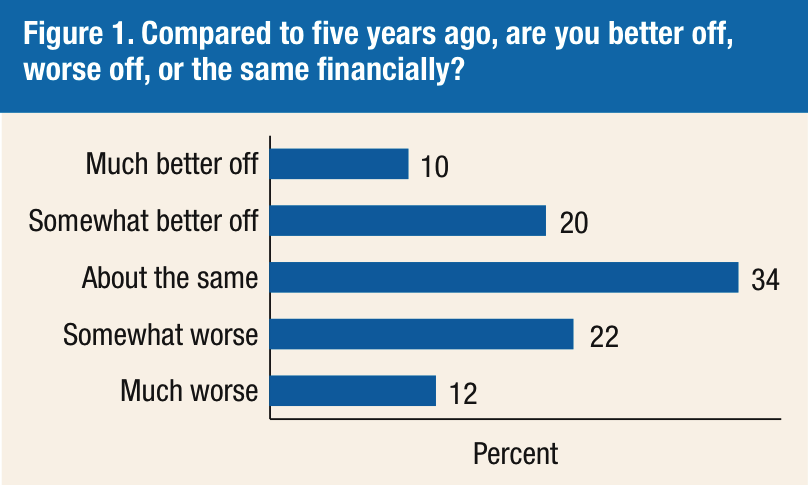 1-In-3 Americans Still Feeling The Sting Of Recession