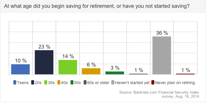 While the largest portion of Americans saving for retirement started doing so in their 20s, nearly 70% of adults under the age of 30 don't have any retirement savings.