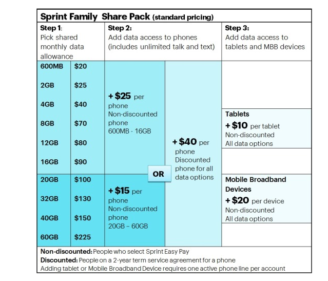 The Sprint group pricing plans that will launch on Aug. 22.