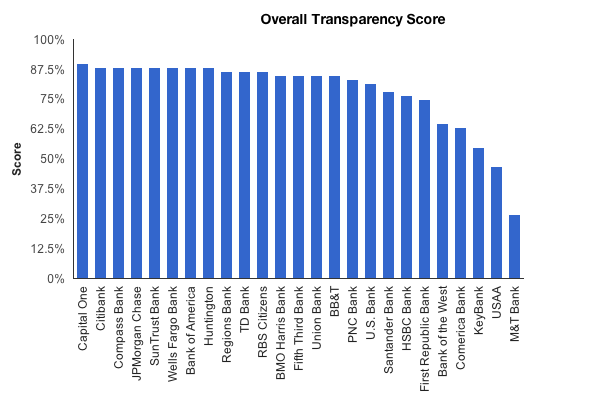 WalletHub overall transparency
