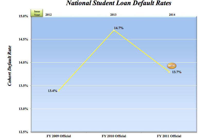 The number of students defaulting on some federal loans within three years of beginning repayment has decreased.