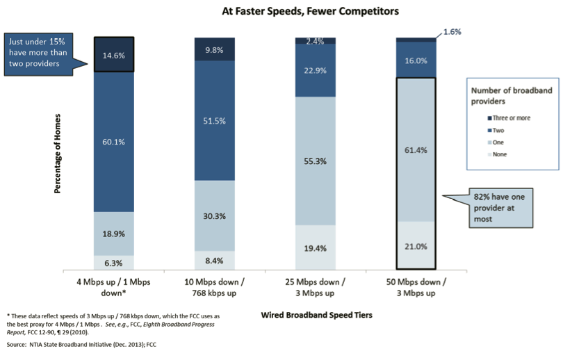 This chart presented by Wheeler shows how little competition there is for broadband, especially at increased speeds.