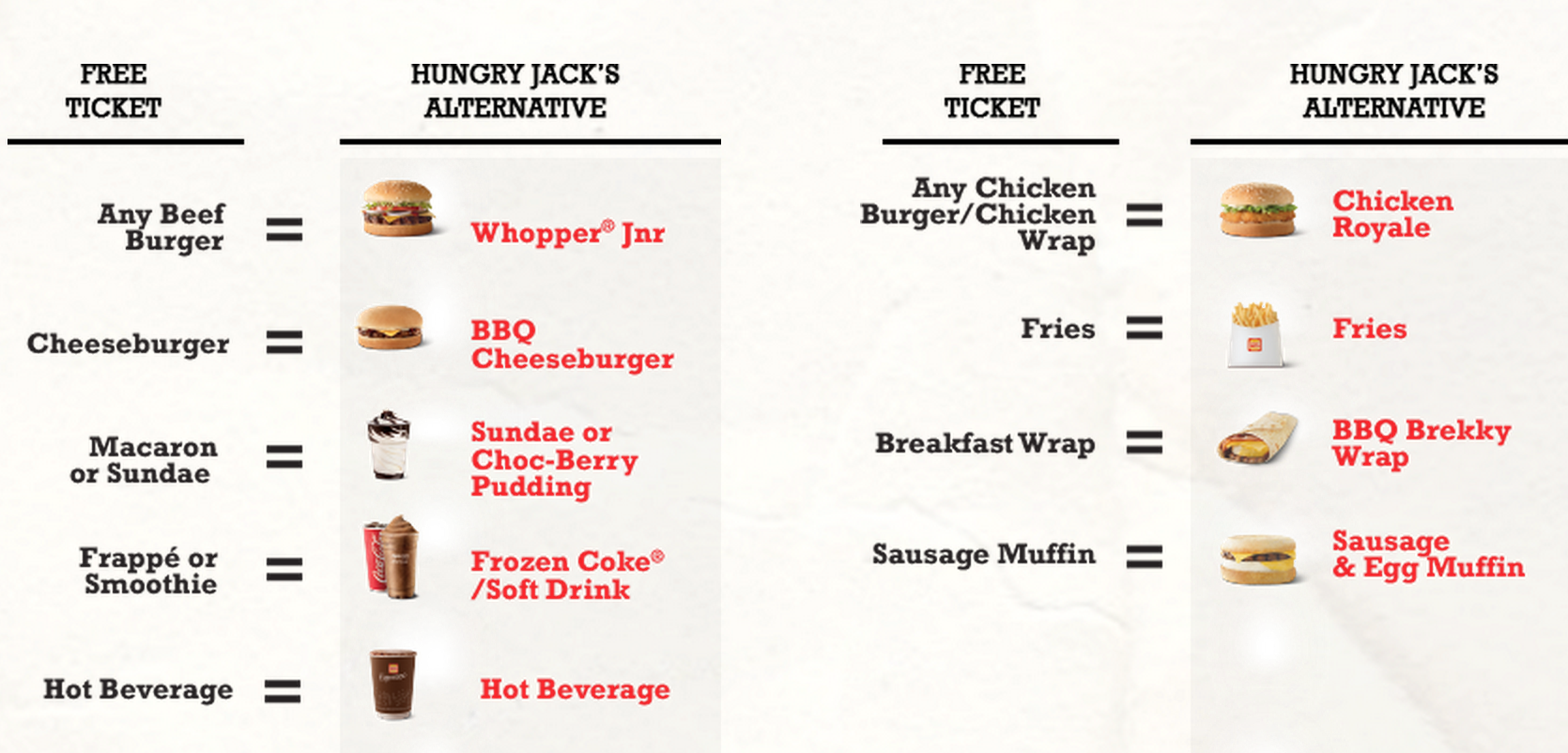 The McDonald's to Hungry Jack conversion chart.