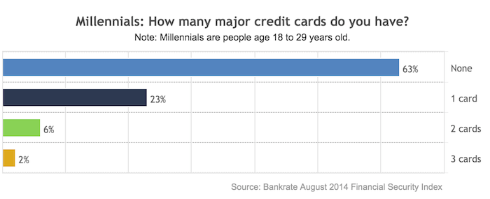 Nearly 2 Of 3 Millennials Don't Have Credit Cards