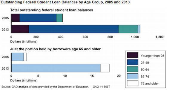 The amount of student loan debt held by borrowers older than 65 has increased in the last few years.