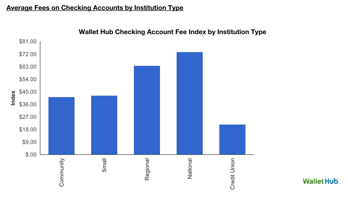 Report: Online Checking Accounts & Credit Unions Beat Traditional Banking