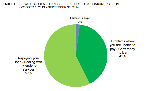 A vast majority of complaints received by the CFPB relating to private student loans involve issues with repayment and servicing of loans.