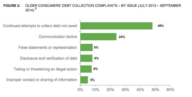 Older Americans report facing several issues when it comes to interactions with debt collectors.
