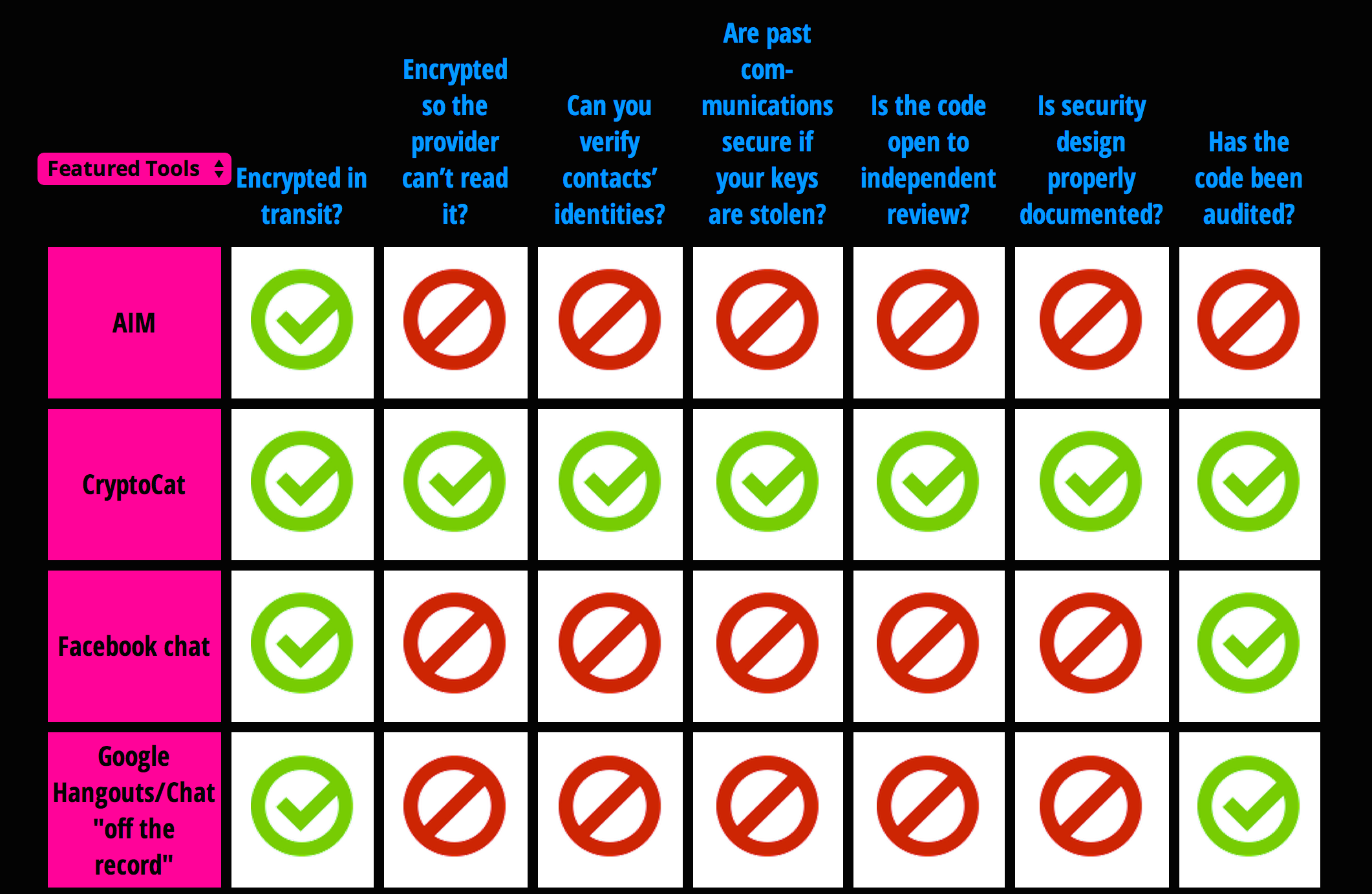 Results for four of the 39 services currently evaluated on the EFF's Secure Messaging Scorecard.