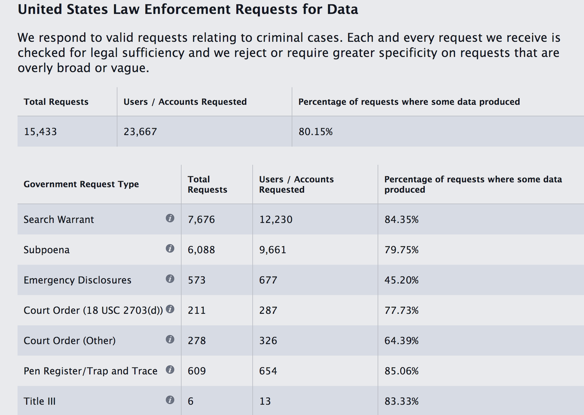 Facebook: Govt. Requests For User Data Up 24% In First Half Of 2014