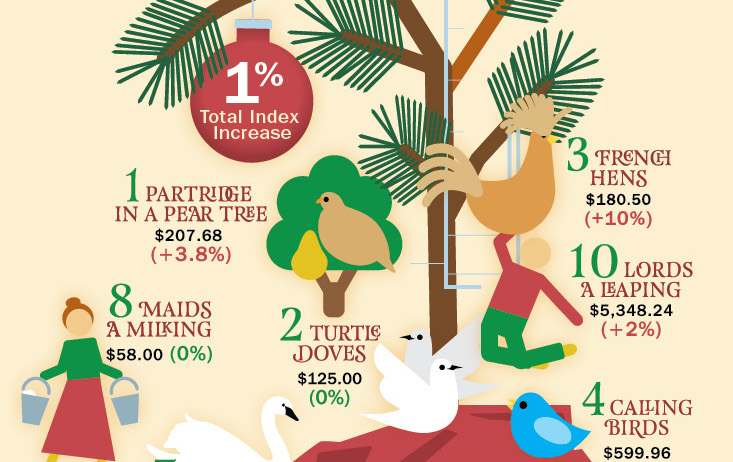 12 days of christmas christmas pnc wealth management - 12 Days Of Christmas Cost