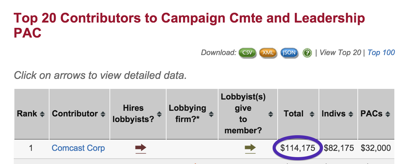 According to OpenSecrets.org, Casey's campaign and leadership PAC took in more than $114,000 from Comcast during the 2014 election cycle alone. The cable colossus was the Pennsylvania Senator's top contributor.