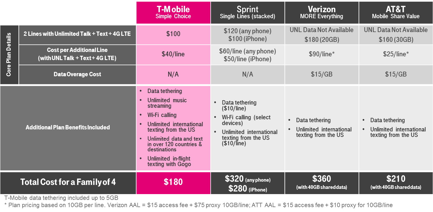 While T Mobile S Unlimited Family Plan Might Save You Compared To Compeors Similar Plans