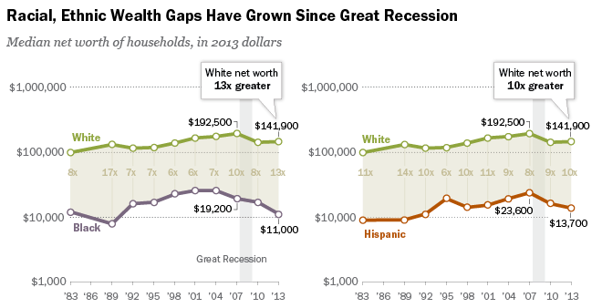 The wealth gap between races continues to widen despite recession recovery.