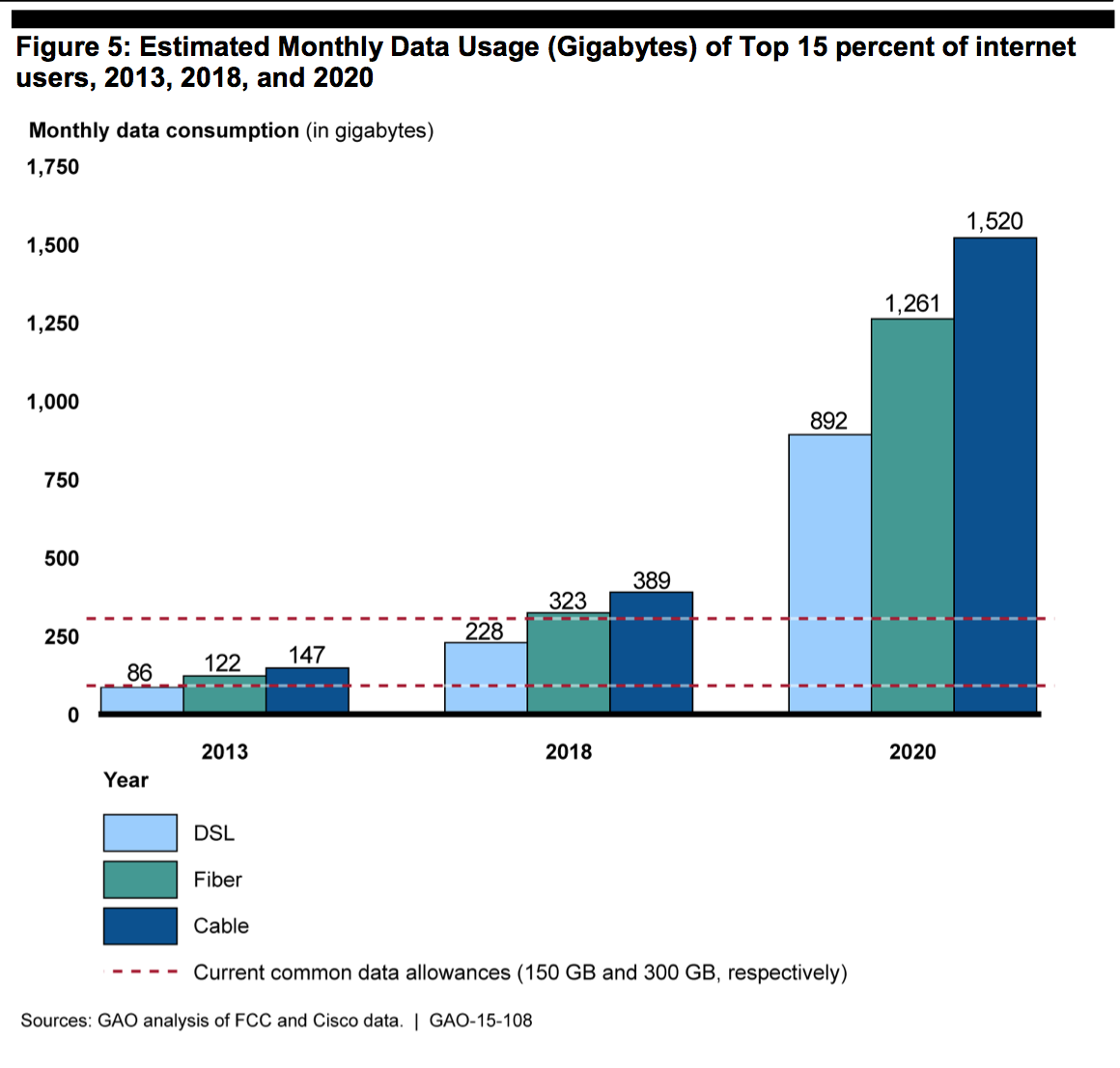 This chart from the GAO report shows that the top 15% of cable Internet users will be surpassing current data caps by 2018, and using several times that amount of data by 2020.