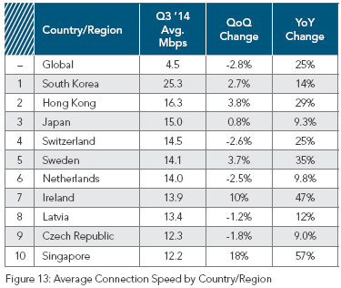 Akamai's top 10 fastest average internet speeds in Q3 2014.