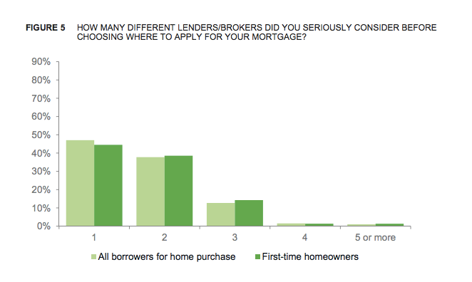 Nearly half of all consumers didn't shop around before applying for a mortgage.