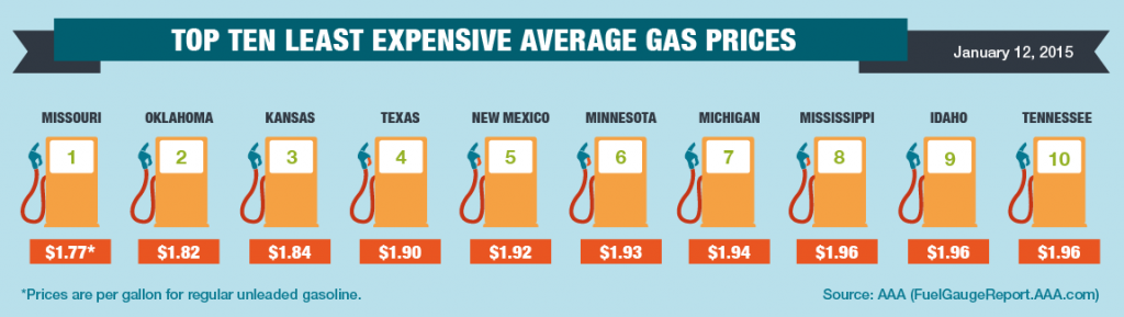25 States Could Have Sub-$2 Gas This Month
