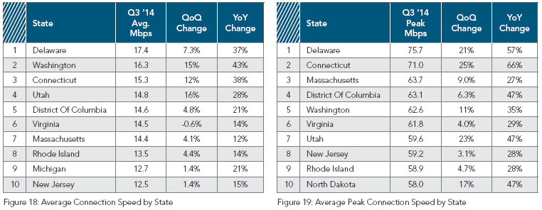 Akamai's top ten states for internet connection speeds, as of Q3 2014.