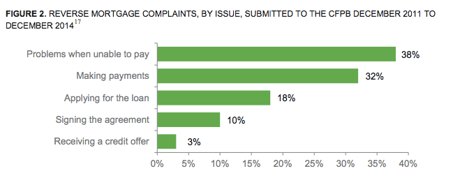 According to the CFPB's report, consumers are frustrated with their loan terms, servicer runarounds, and foreclosure problems.