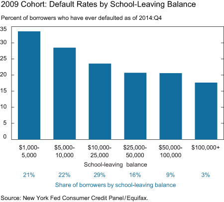 The Federal Reserve Bank of New York found that borrowers with the least amount of student loan debt were actually more likely to default.