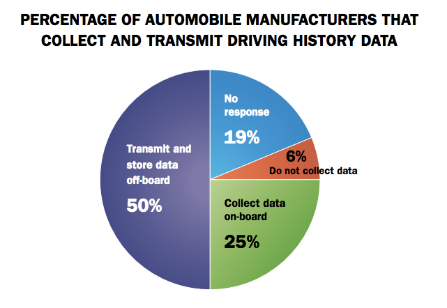 A majority of manufacturers reported storing driver data with third-parties.