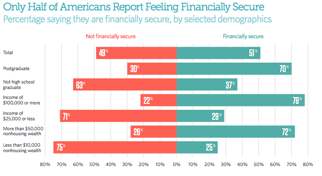 A majority of consumers say they don't feel financially secure.