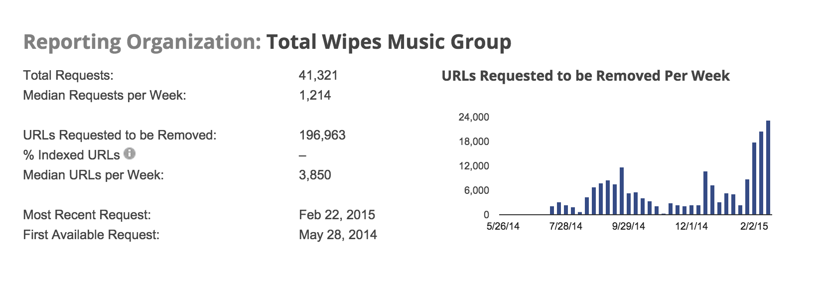 The Google Transparency Report shows the sheer volume of DMCA requests made by Total Wipes in just the last few months.