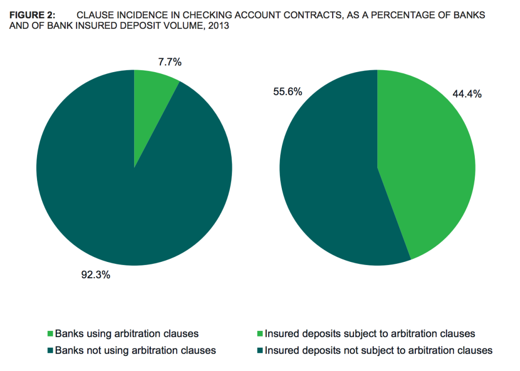 While fewer than 8% of all banks put arbitration clauses on deposit accounts, those few banks account for nearly half of all insured deposits in the U.S. (source: CFPB)