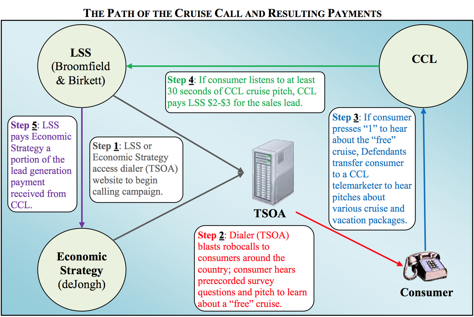 A diagram from the FTC complaint showing how millions of automated marketing robocalls were made each day under the guise of a political survey.
