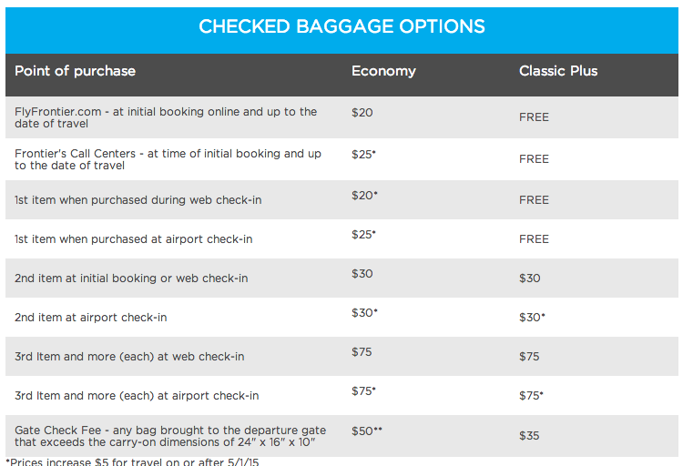 Frontier Airline will raise its checked baggage fees beginning May 1.