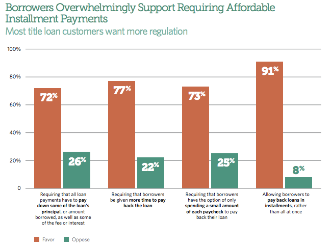 A majority of auto title loan borrowers favor regulations that would make the loans more affordable.
