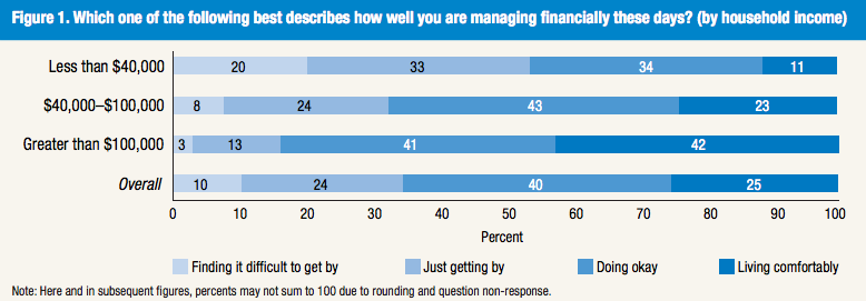 Over the past year, consumers' feeling about their financial situation has improved.