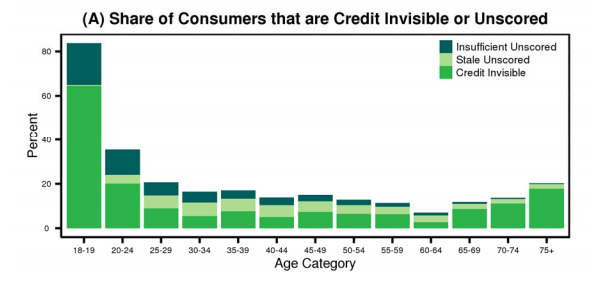 This graph shows the percentage of consumers that are considered unscored or credit invisible by age.