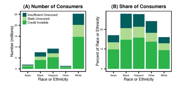 The CFPB also found a relationship between ethnicity and unscored or credit invisible consumers.