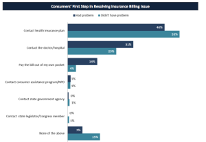 Most consumers would start the complaint process by contacting their insurance provider.