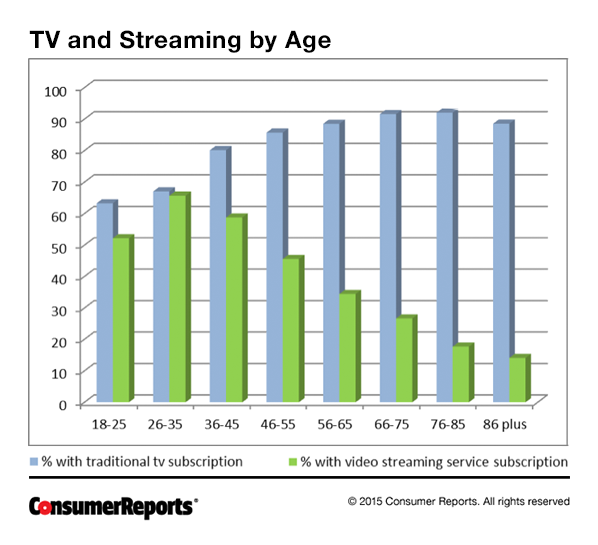 Survey Says: Everyone Still Hates Comcast's, TWC's Customer Service