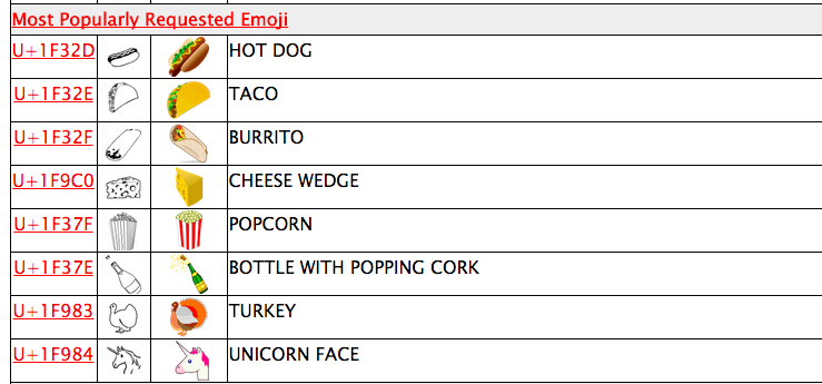 It's Finally Happening: Newest Unicode Update Includes Emojis For Tacos, Hot Dogs And Cheese (!)