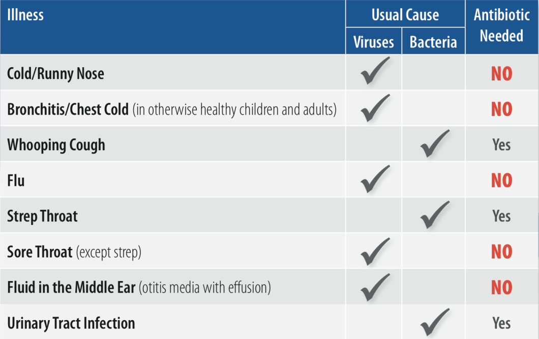 This chart from the CDC shows common cases in which antibiotics are and aren't effective for treatment.