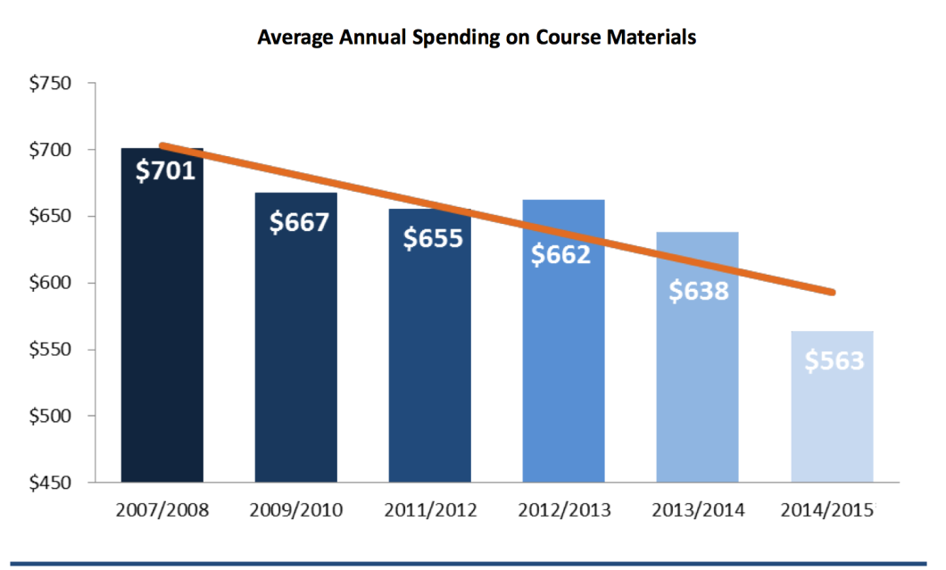 Students are spending less on college course materials even though they are still buying the same amount of textbooks and other items. [Source: NACS]